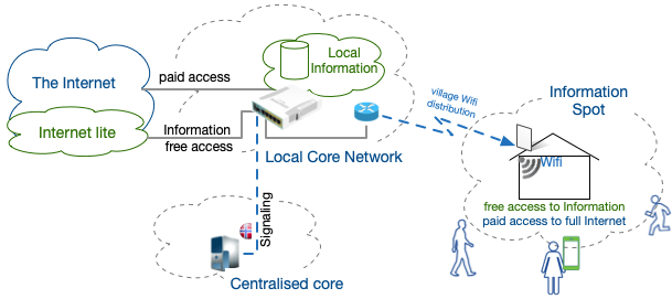 Basic Internet Infrastructure for optimised information provision