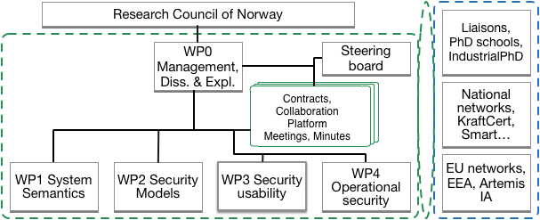 WP relation IoTSec
