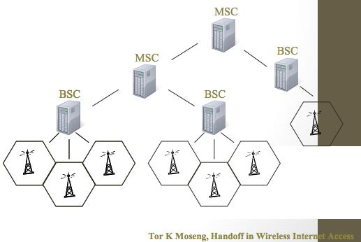E1-Mobile Network mobility - its-wiki no