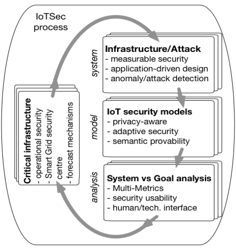 File:IoTSec-flow.png