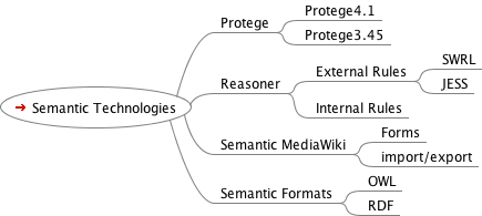 SemanticOverview.png
