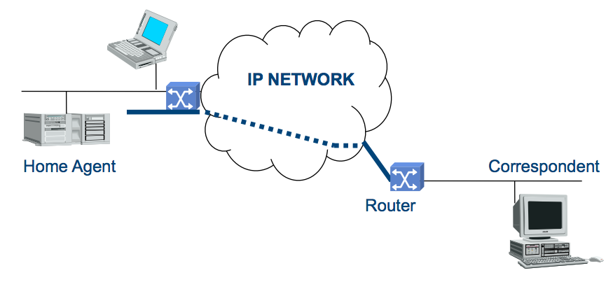 mobile ip Mobile ip is an ietf standard that provides seamless network access as a user travels from network to network in this edition of cisco routers and switches, david davis introduces you to mobile ip, tells you how to determine whether your router supports it, and discusses this technology's real-world potential.